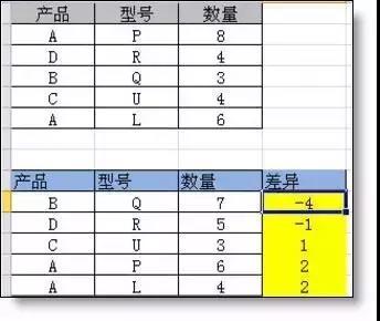 两表数据多条件核对